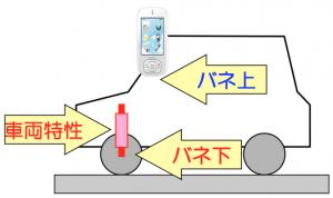 バネ上・バネ下_概念図