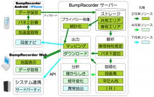 BumpRecorderリリース予定