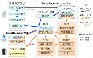 BumpRecorderサービス全体像